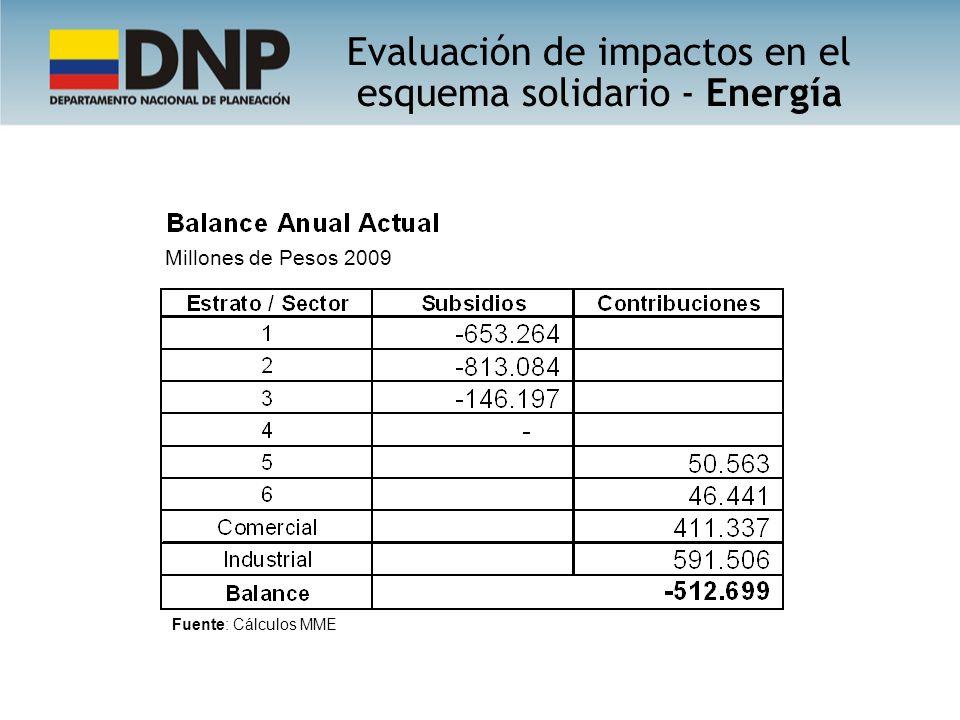 Evaluación de impactos en el esquema solidario - Energía Fuente: Cálculos MME Millones de Pesos 2009