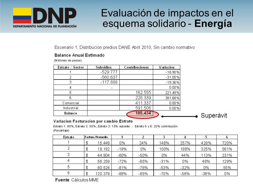 Evaluación de impactos en el esquema solidario - Energía Superávit Fuente: Cálculos MME