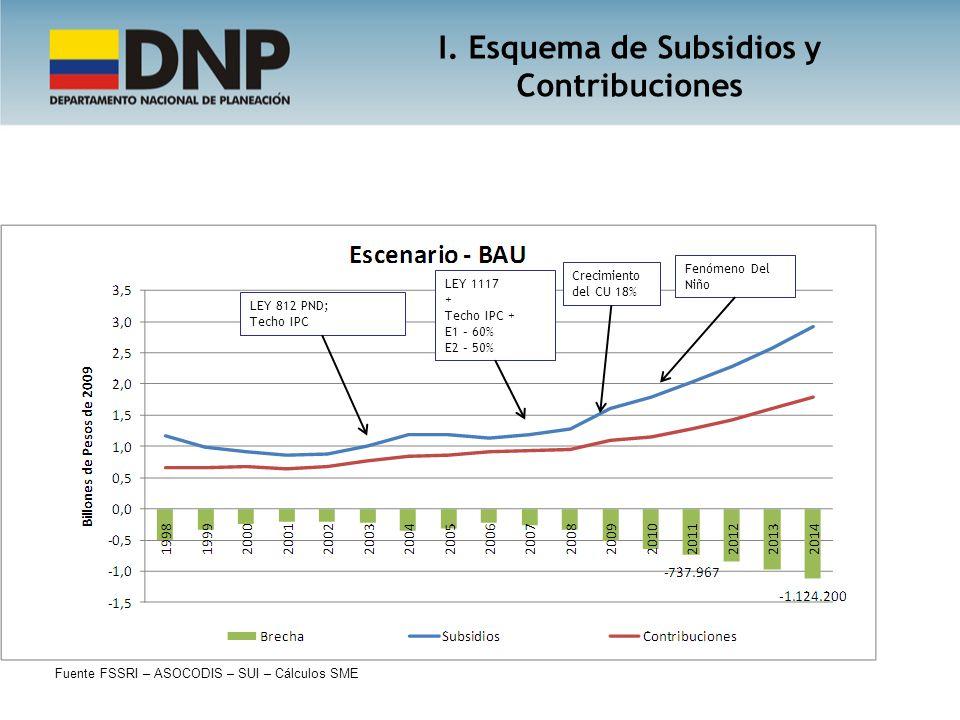 LEY 812 PND; Techo IPC LEY 1117 + Techo IPC + E1 – 60% E2 – 50% Crecimiento del CU 18% Fuente FSSRI – ASOCODIS – SUI – Cálculos SME Fenómeno Del Niño I.