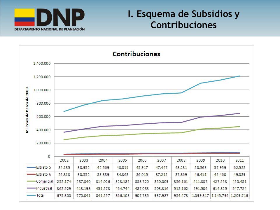 Total: Incluye Distritos de Riesgo y ZNI I. Esquema de Subsidios y Contribuciones