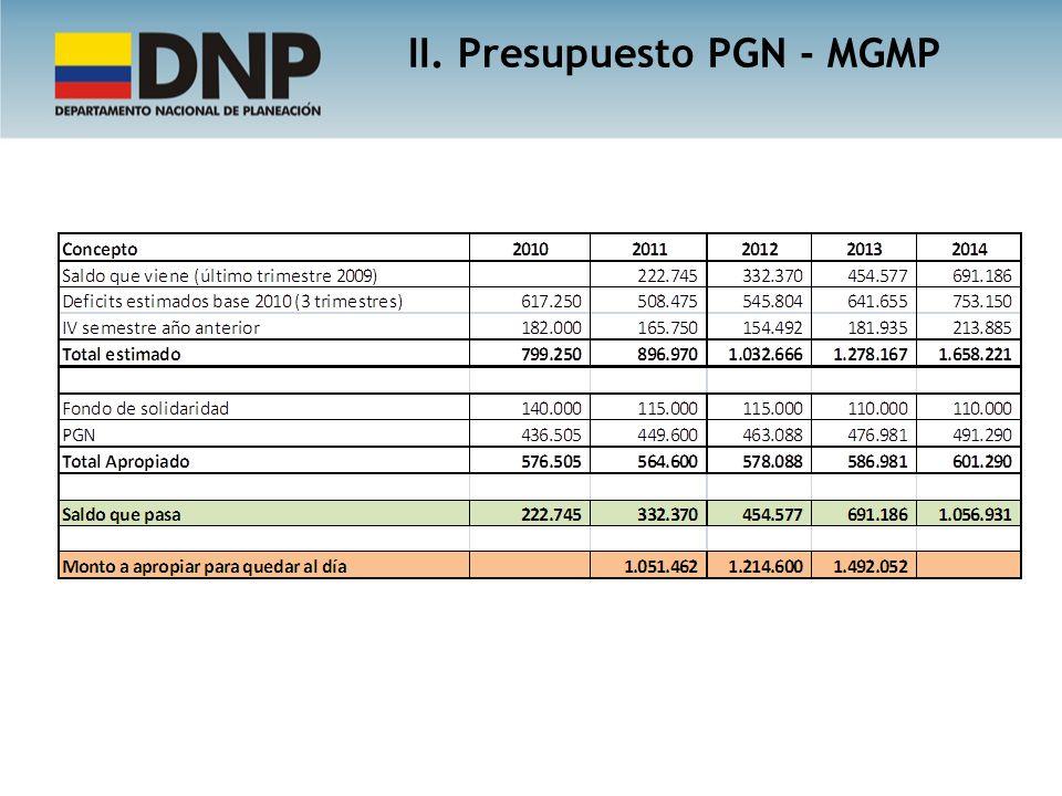 II. Presupuesto PGN - MGMP
