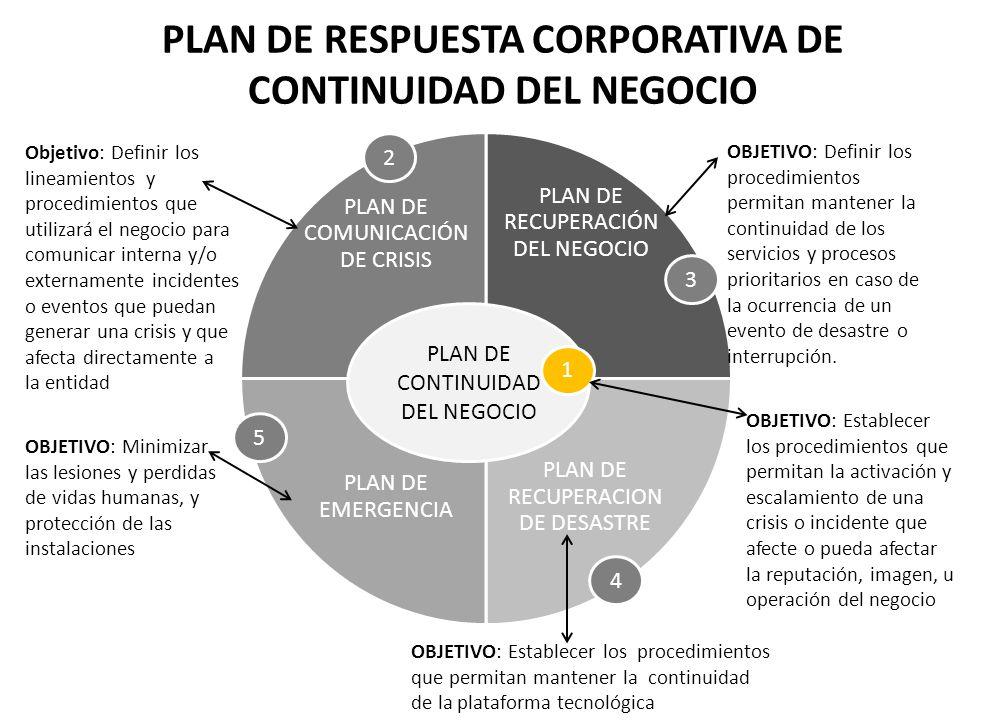 PLAN DE RESPUESTA CORPORATIVA DE CONTINUIDAD DEL NEGOCIO OBJETIVO: Definir los lineamientos y procedimientos que utilizará el negocio para comunicar i