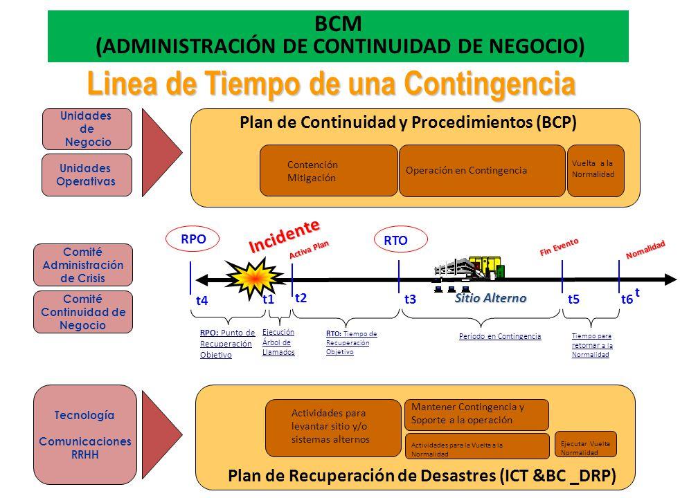 Unidades Operativas Plan de Recuperación de Desastres (ICT &BC _DRP) Plan de Continuidad y Procedimientos (BCP) RPO RTO t Tecnología Comunicaciones RR