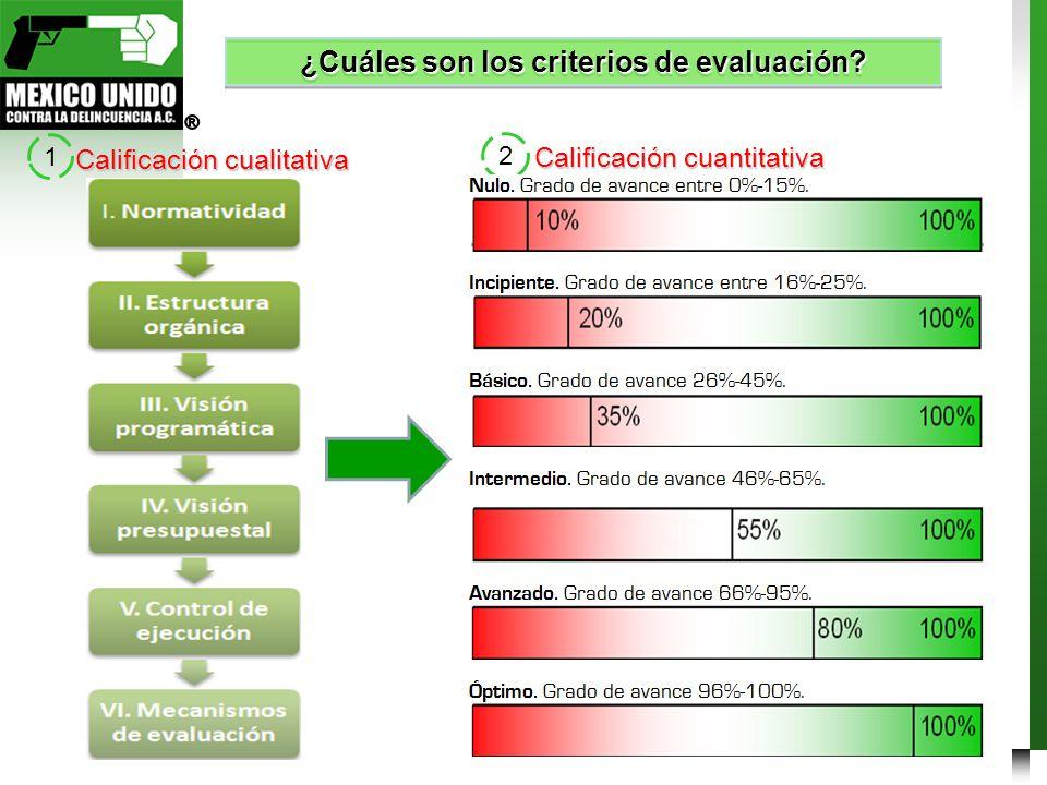 ¿Cuáles son los criterios de evaluación? 1 2 Calificación cualitativa Calificación cuantitativa