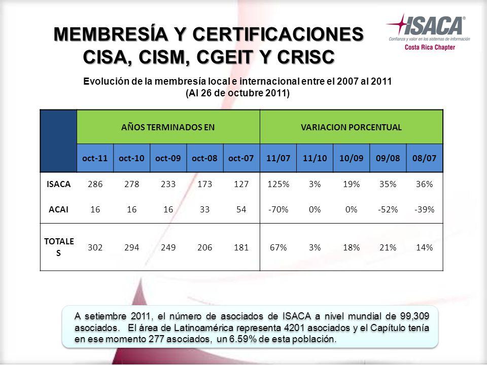 AÑOS TERMINADOS ENVARIACION PORCENTUAL oct-11oct-10oct-09oct-08oct-0711/0711/1010/0909/0808/07 ISACA286278233173127125%3%19%35%36% ACAI16 3354-70%0% -52%-39% TOTALE S 30229424920618167%3%18%21%14% Evolución de la membresía local e internacional entre el 2007 al 2011 (Al 26 de octubre 2011) MEMBRESÍA Y CERTIFICACIONES CISA, CISM, CGEIT Y CRISC A setiembre 2011, el número de asociados de ISACA a nivel mundial de 99,309 asociados.