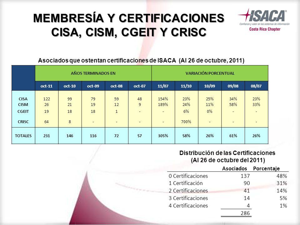 AÑOS TERMINADOS ENVARIACIÓN PORCENTUAL oct-11oct-10oct-09oct-08oct-0711/0711/1010/0909/0808/07 CISA12299795948154%23%25%34%23% CISM262119129189%24%11%