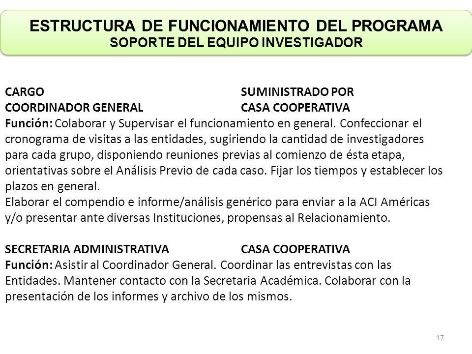 ESTRUCTURA DE FUNCIONAMIENTO DEL PROGRAMA SOPORTE DEL EQUIPO INVESTIGADOR CARGOSUMINISTRADO POR COORDINADOR GENERALCASA COOPERATIVA Función: Colaborar