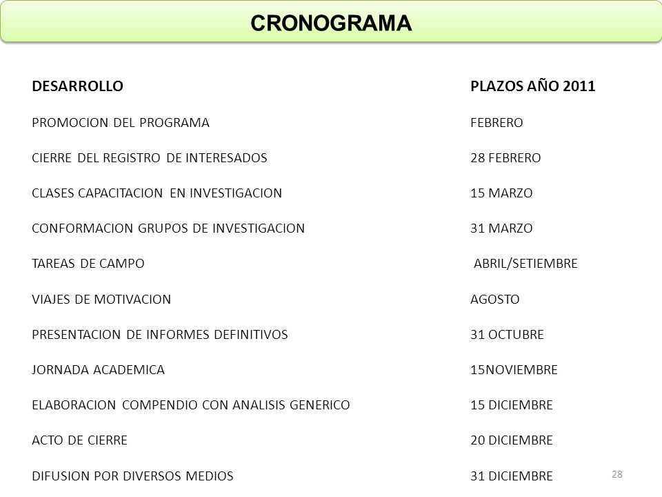 CRONOGRAMA DESARROLLOPLAZOS AÑO 2011 PROMOCION DEL PROGRAMAFEBRERO CIERRE DEL REGISTRO DE INTERESADOS28 FEBRERO CLASES CAPACITACION EN INVESTIGACION15