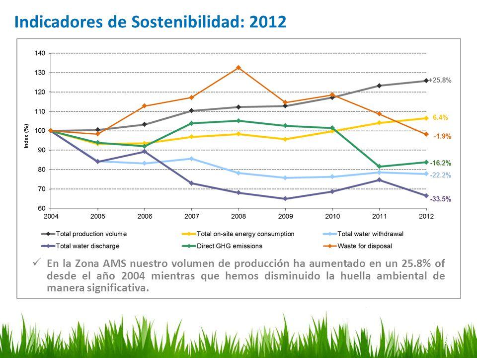 5 Indicadores de Sostenibilidad: 2012 En la Zona AMS nuestro volumen de producción ha aumentado en un 25.8% of desde el año 2004 mientras que hemos di