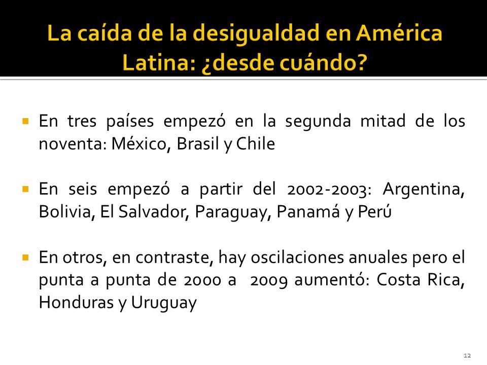 En tres países empezó en la segunda mitad de los noventa: México, Brasil y Chile En seis empezó a partir del 2002-2003: Argentina, Bolivia, El Salvador, Paraguay, Panamá y Perú En otros, en contraste, hay oscilaciones anuales pero el punta a punta de 2000 a 2009 aumentó: Costa Rica, Honduras y Uruguay 12