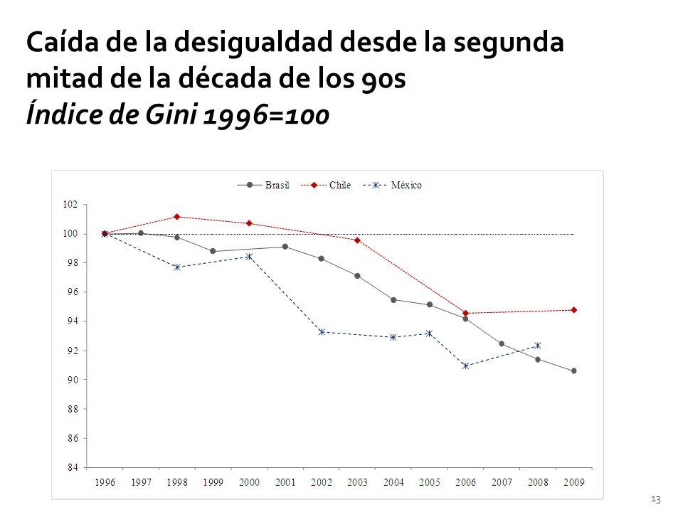 Caída de la desigualdad desde la segunda mitad de la década de los 90s Índice de Gini 1996=100 13