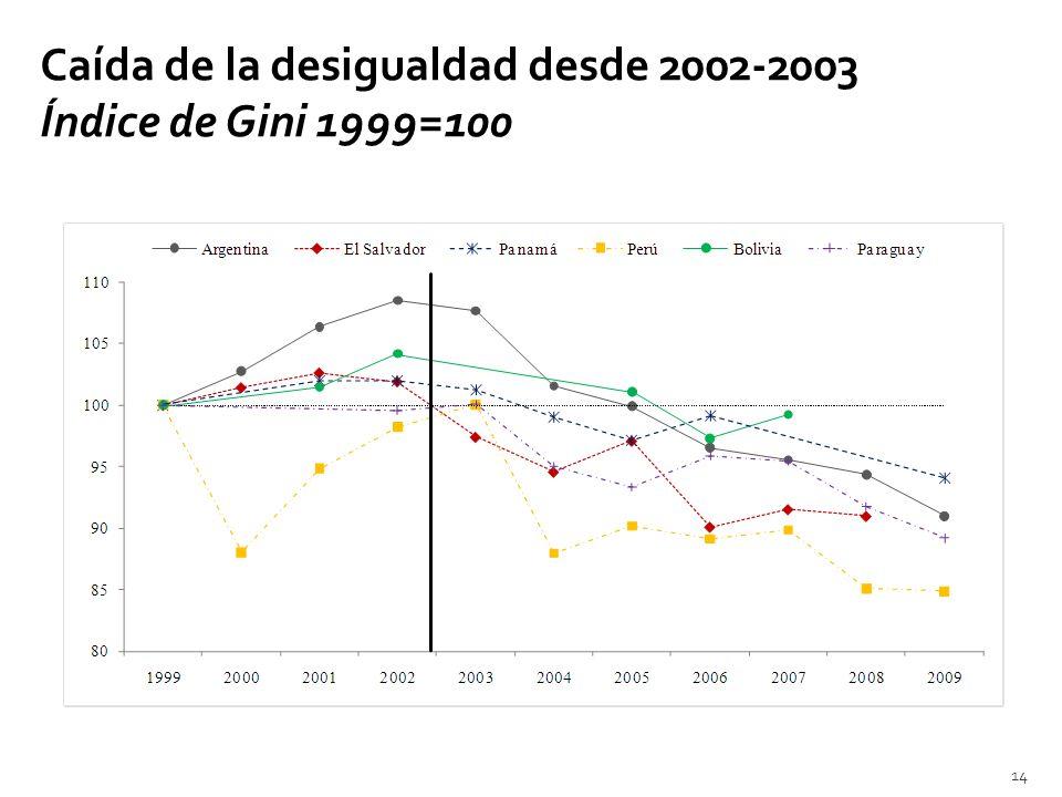 Caída de la desigualdad desde 2002-2003 Índice de Gini 1999=100 14