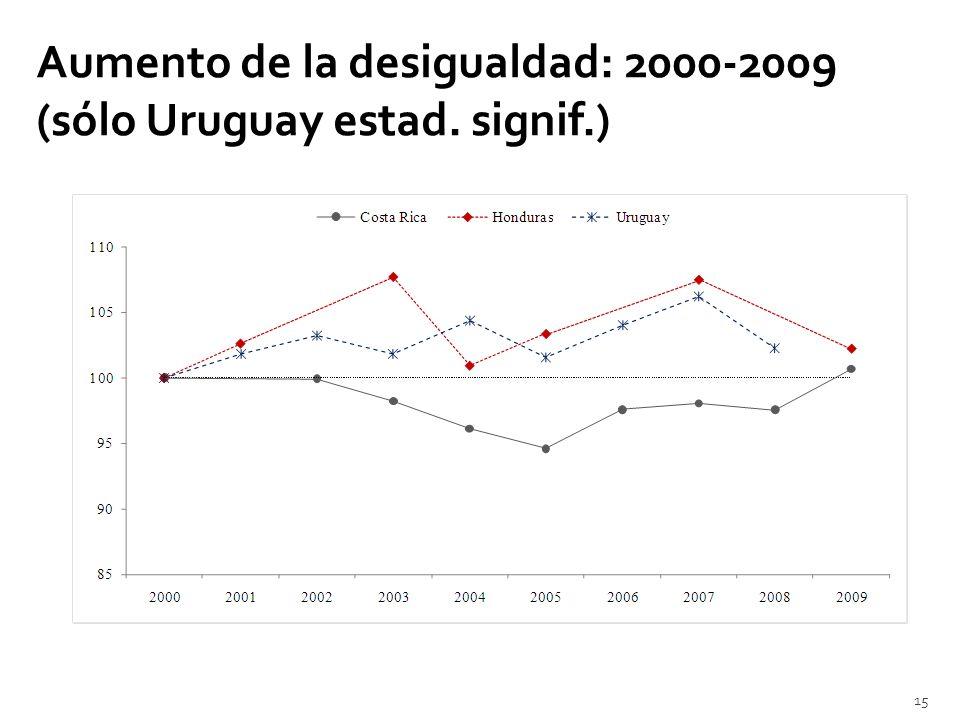 Aumento de la desigualdad: 2000-2009 (sólo Uruguay estad. signif.) 15