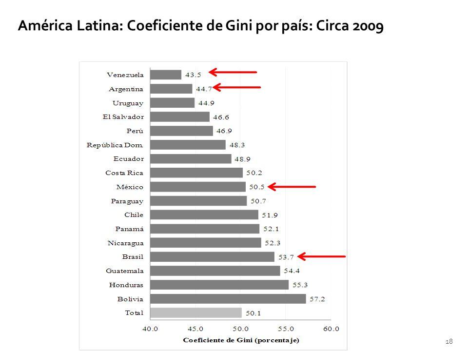 América Latina: Coeficiente de Gini por país: Circa 2009 18