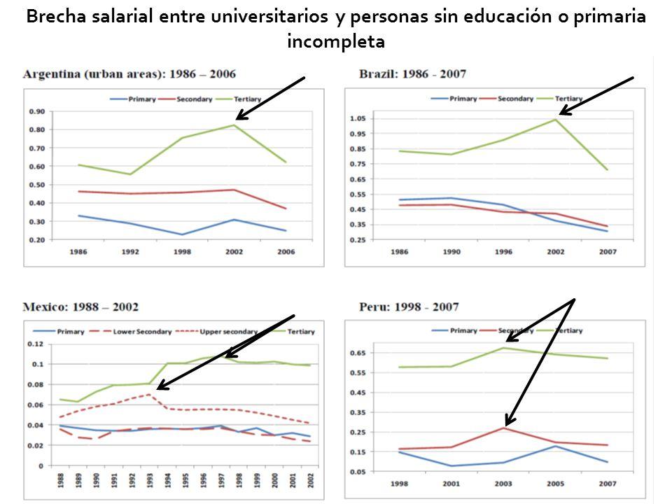 29 Brecha salarial entre universitarios y personas sin educación o primaria incompleta
