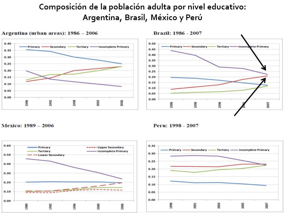 32 Composición de la población adulta por nivel educativo: Argentina, Brasil, México y Perú