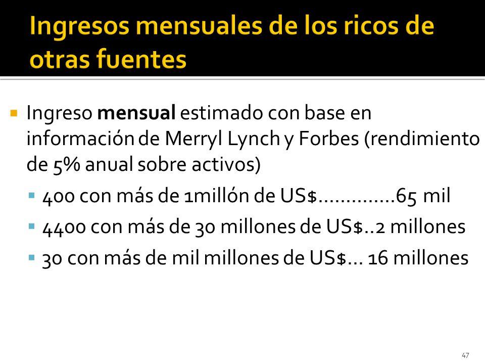 Ingreso mensual estimado con base en información de Merryl Lynch y Forbes (rendimiento de 5% anual sobre activos) 400 con más de 1millón de US$..............65 mil 4400 con más de 30 millones de US$..2 millones 30 con más de mil millones de US$...