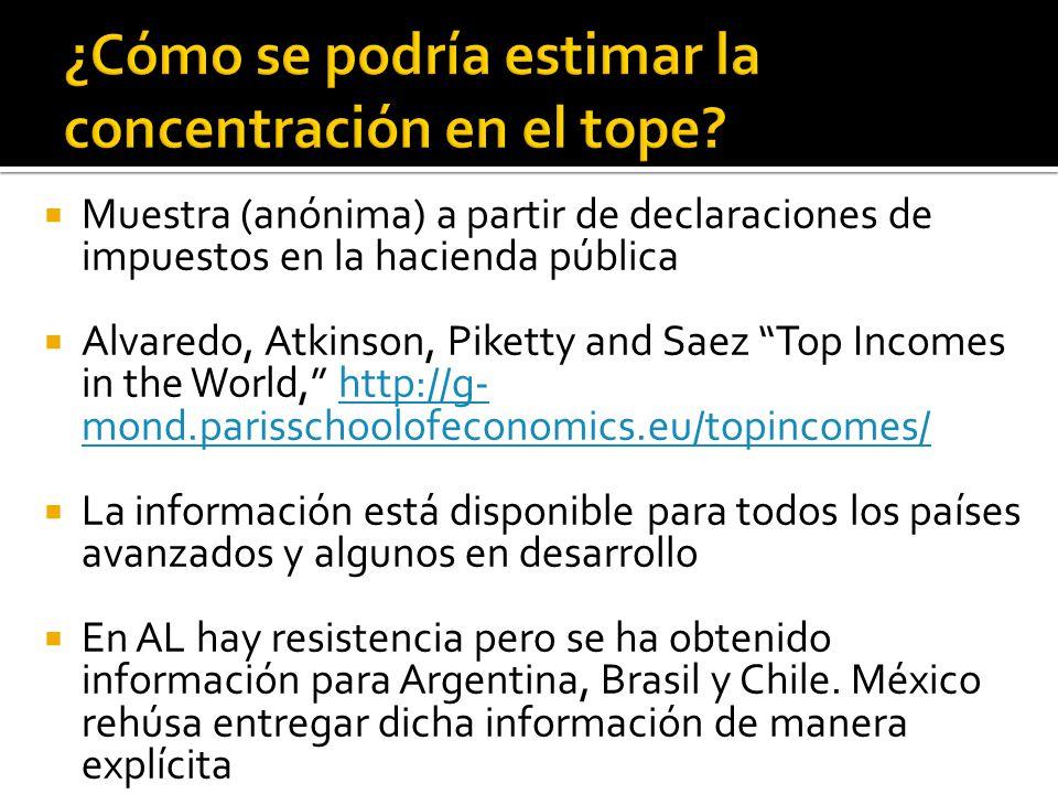 Muestra (anónima) a partir de declaraciones de impuestos en la hacienda pública Alvaredo, Atkinson, Piketty and Saez Top Incomes in the World, http://g-mond.parisschoolofeconomics.eu/topinco mes/ http://g-mond.parisschoolofeconomics.eu/topinco mes/ La información está disponible para todos los países avanzados y algunos en desarrollo En AL hay resistencia pero se ha obtenido información para Argentina, Brasil y Chile.