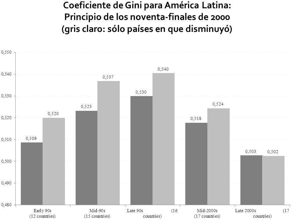 Coeficiente de Gini para América Latina: Principio de los noventa-finales de 2000 (gris claro: sólo países en que disminuyó) 5
