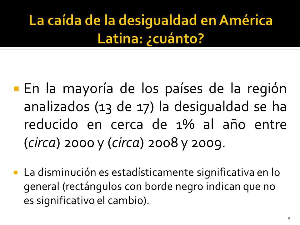 En la mayoría de los países de la región analizados (13 de 17) la desigualdad se ha reducido en cerca de 1% al año entre (circa) 2000 y (circa) 2008 y 2009.