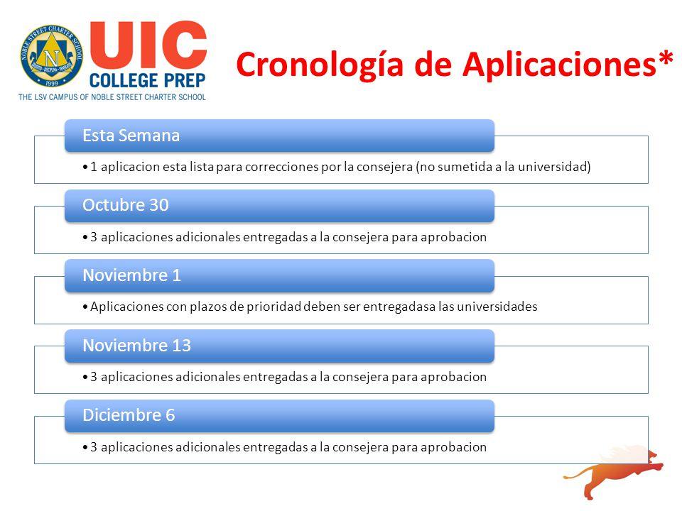 Cronología de Aplicaciones* 1 aplicacion esta lista para correcciones por la consejera (no sumetida a la universidad) Esta Semana 3 aplicaciones adici