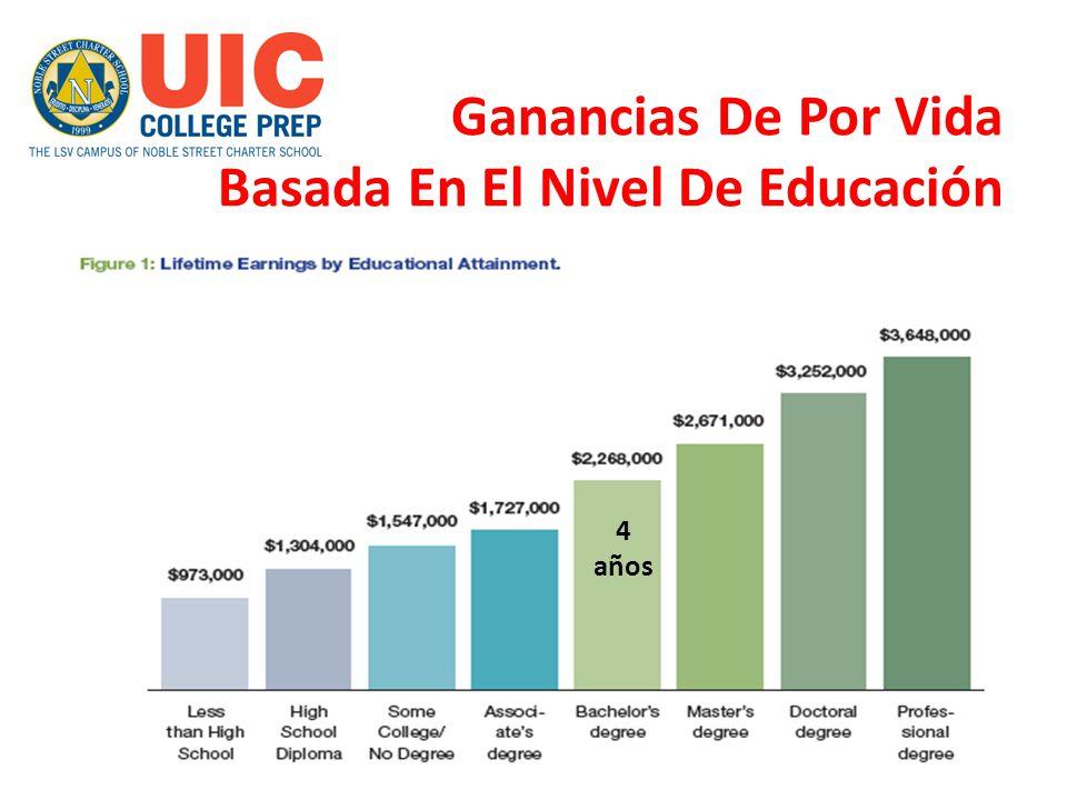 Ganancias De Por Vida Basada En El Nivel De Educación 4 años