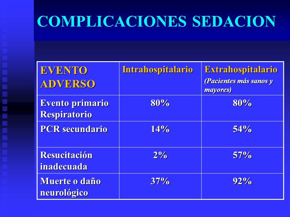 COMPLICACIONES SEDACION EVENTO ADVERSO IntrahospitalarioExtrahospitalario (Pacientes más sanos y mayores) Evento primario Respiratorio 80%80% PCR secundario 14%54% Resucitación inadecuada 2%57% Muerte o daño neurológico 37%92%
