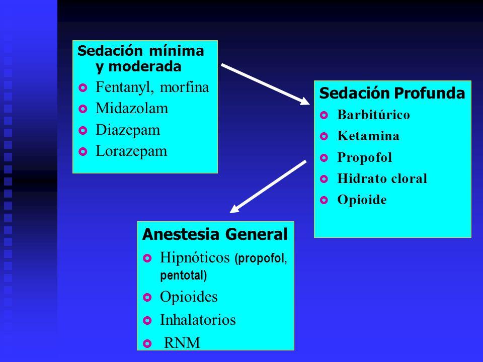 Sedación mínima y moderada Fentanyl, morfina Midazolam Diazepam Lorazepam Anestesia General Hipnóticos (propofol, pentotal) Opioides Inhalatorios RNM Sedación Profunda Barbitúrico Ketamina Propofol Hidrato cloral Opioide