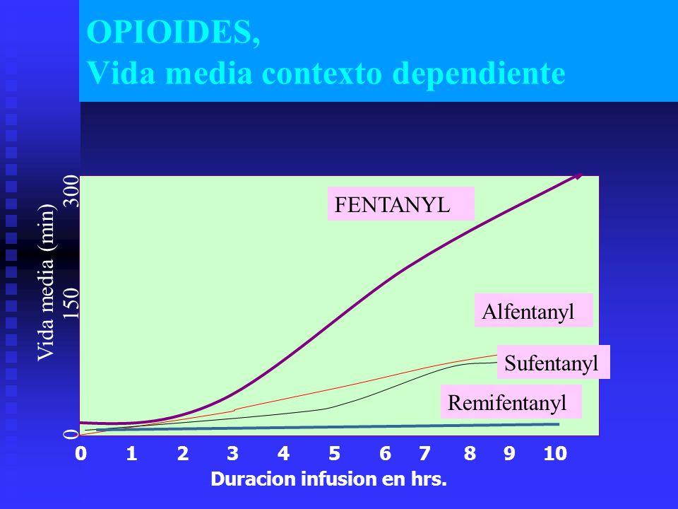 OPIOIDES, Vida media contexto dependiente 0 1 2 3 4 5 6 7 8 9 10 Duracion infusion en hrs.