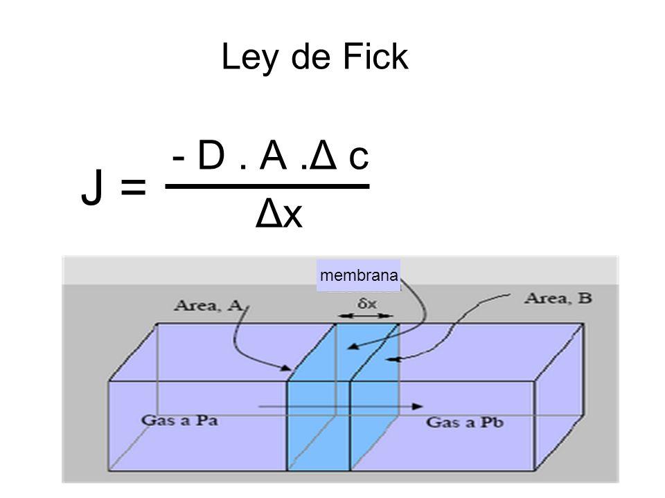 Ley de Fick - D. A.Δ c Δx J = membrana