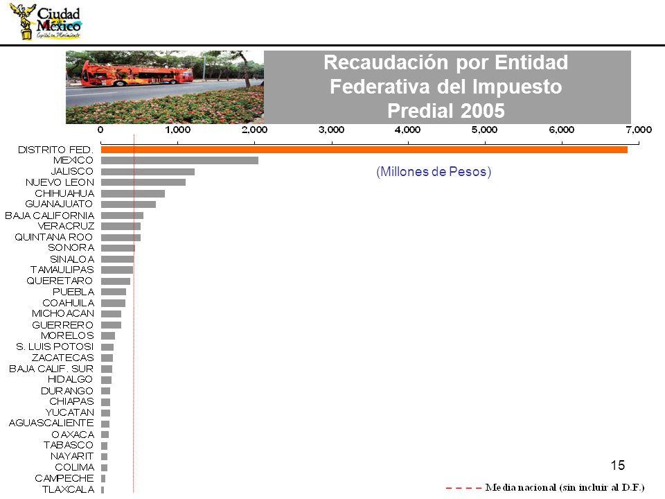 15 (Millones de Pesos) Recaudación por Entidad Federativa del Impuesto Predial 2005