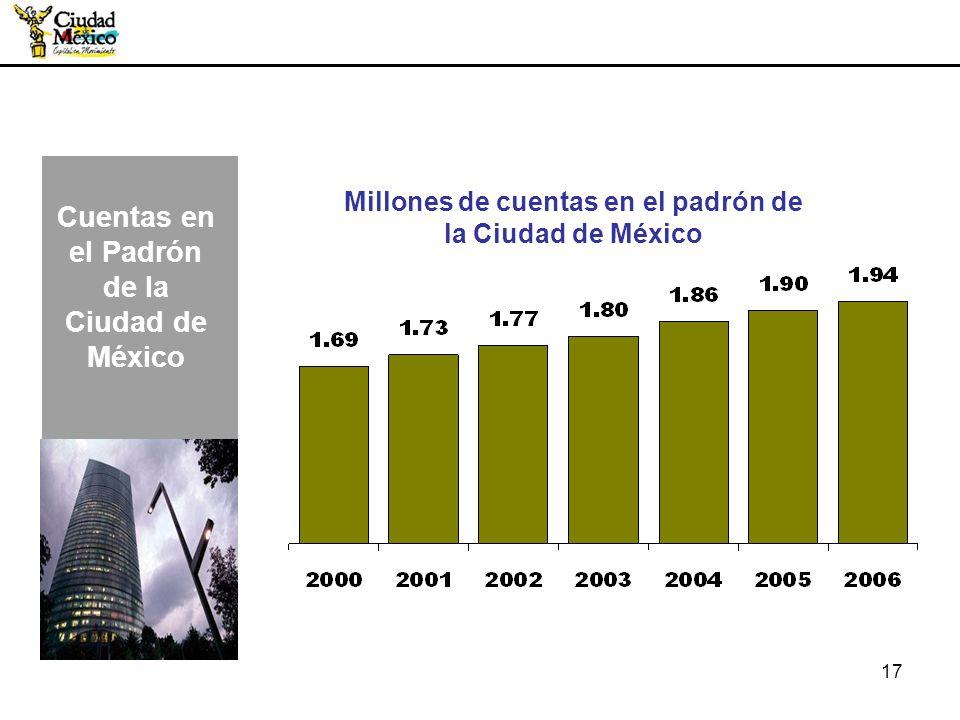 17 Millones de cuentas en el padrón de la Ciudad de México Cuentas en el Padrón de la Ciudad de México