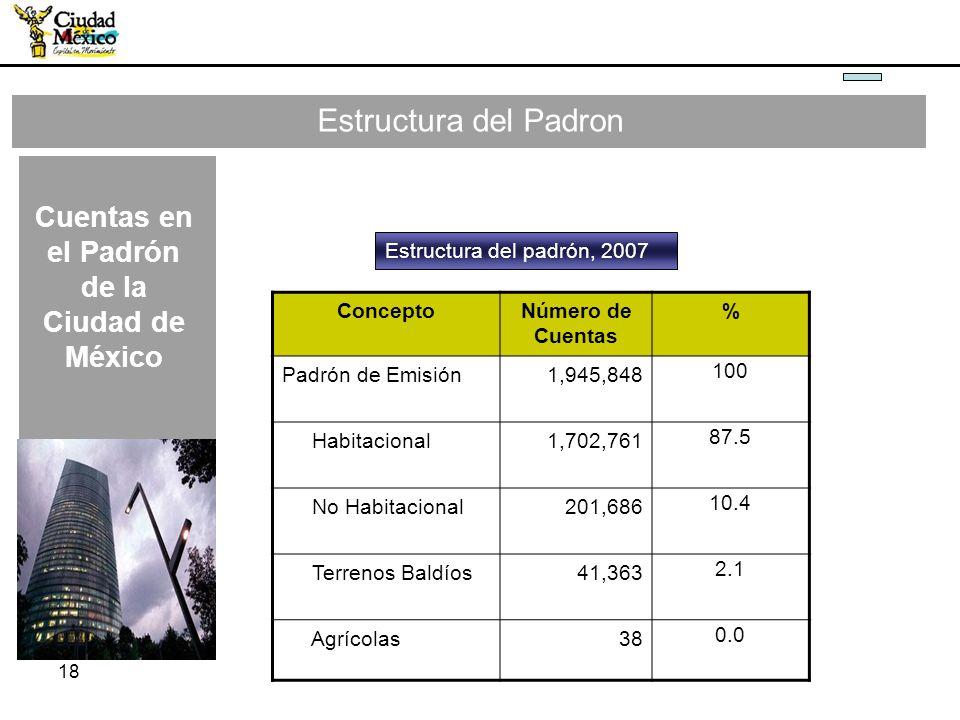 18 Estructura del Padron ConceptoNúmero de Cuentas % Padrón de Emisión1,945,848 100 Habitacional1,702,761 87.5 No Habitacional201,686 10.4 Terrenos Ba