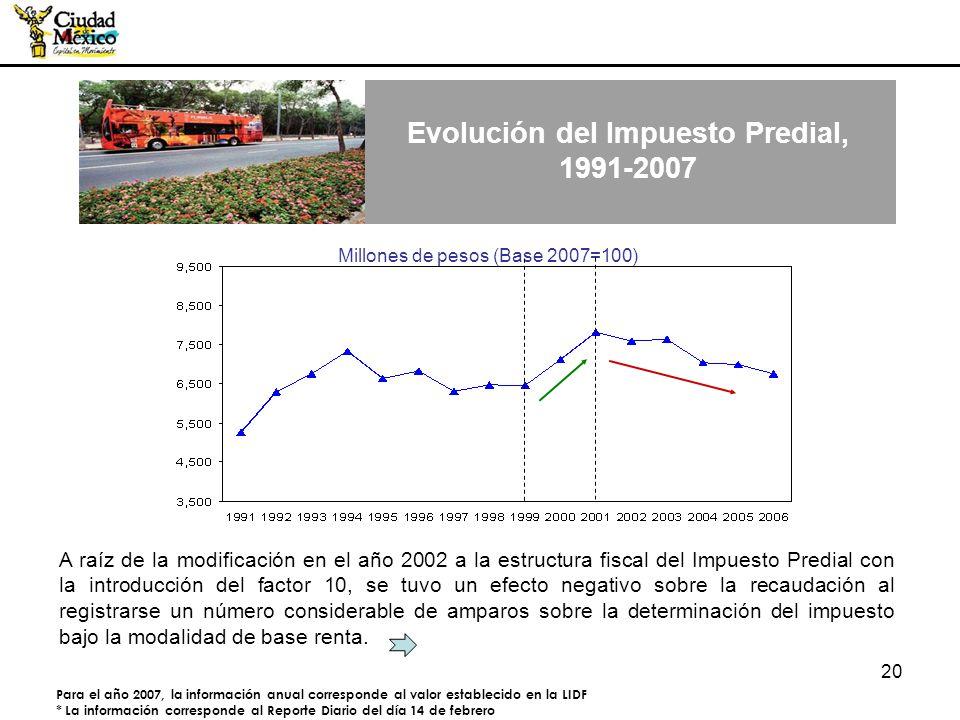 20 Millones de pesos (Base 2007=100) Para el año 2007, la información anual corresponde al valor establecido en la LIDF * La información corresponde a