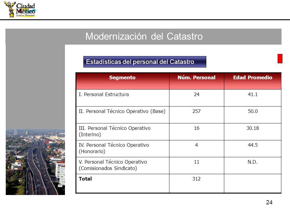 24 Modernización del Catastro SegmentoNúm. PersonalEdad Promedio I. Personal Estructura2441.1 II. Personal Técnico Operativo (Base)25750.0 III. Person