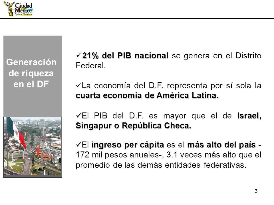 3 Generación de riqueza en el DF 21% del PIB nacional 21% del PIB nacional se genera en el Distrito Federal. cuarta economía de América Latina. La eco