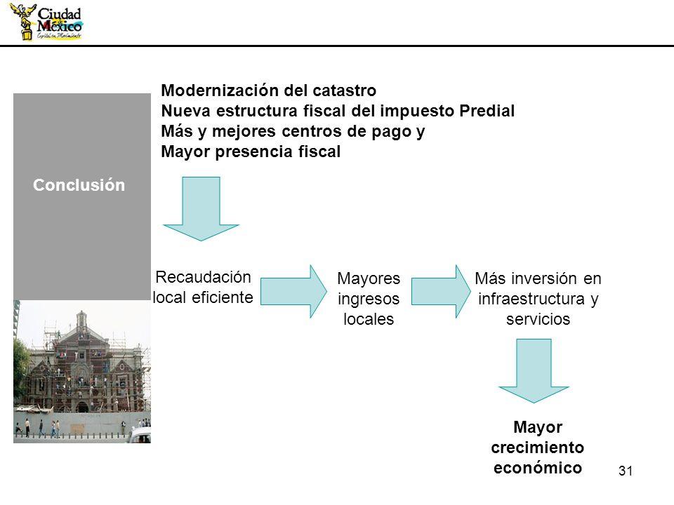 31 Conclusión Recaudación local eficiente Mayores ingresos locales Más inversión en infraestructura y servicios Mayor crecimiento económico Modernizac