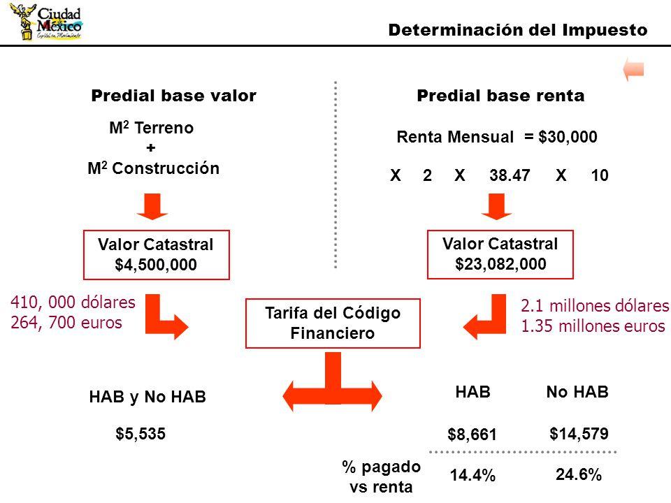 Determinación del Impuesto M 2 Terreno + M 2 Construcción XX238.4710 Valor Catastral $4,500,000 Tarifa del Código Financiero $5,535 No HAB Predial bas