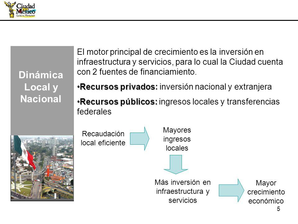 5 El motor principal de crecimiento es la inversión en infraestructura y servicios, para lo cual la Ciudad cuenta con 2 fuentes de financiamiento. Rec