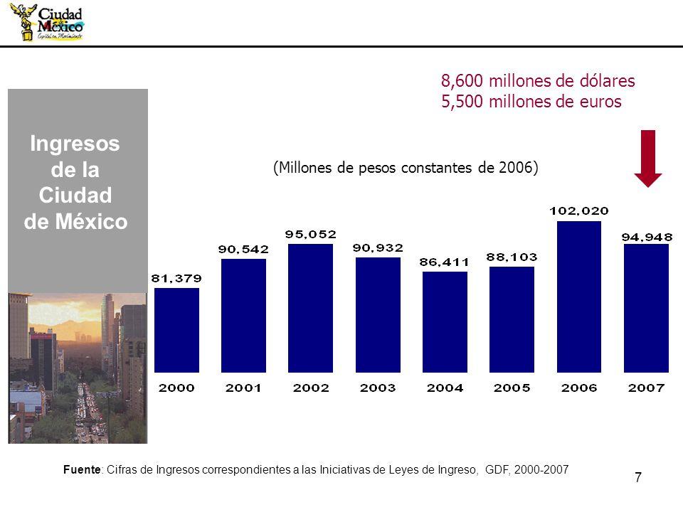 7 (Millones de pesos constantes de 2006) Fuente: Cifras de Ingresos correspondientes a las Iniciativas de Leyes de Ingreso, GDF, 2000-2007 Ingresos de
