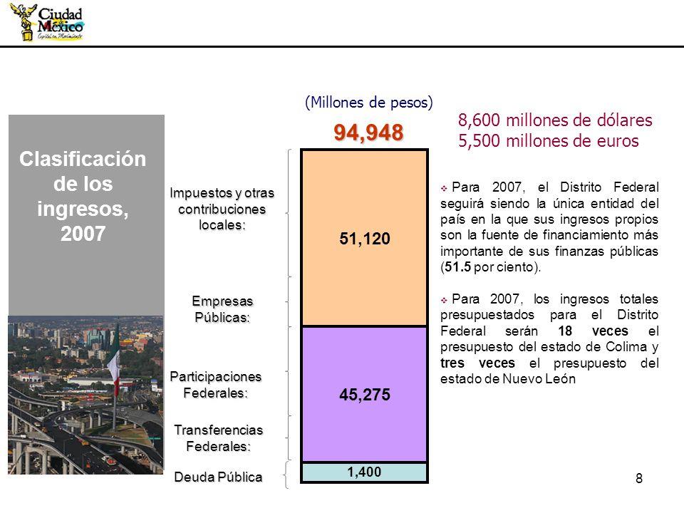9 (Millones de pesos) 18,587 7,310 3,228 2007 7,257 793 Otros Nóminas Predial ISAI La suma de los dos impuestos a la propiedad inmobiliaria ascienden a 10,485 millones de pesos, lo que representa el 56% del total de la recaudación de los impuestos locales y el 10.7% del total de ingresos del Distrito Federal.