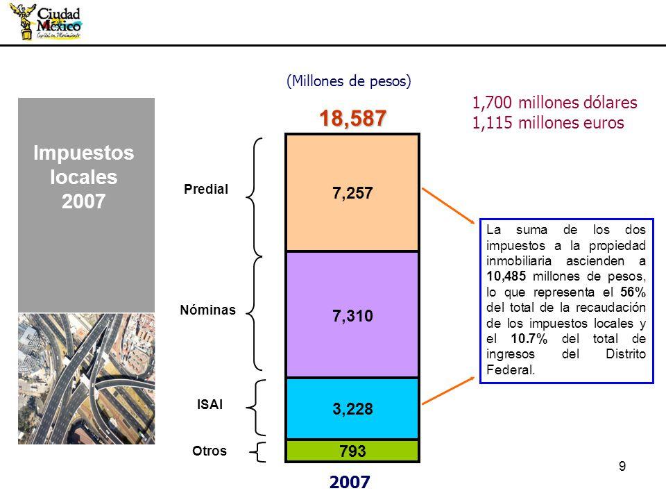 9 (Millones de pesos) 18,587 7,310 3,228 2007 7,257 793 Otros Nóminas Predial ISAI La suma de los dos impuestos a la propiedad inmobiliaria ascienden