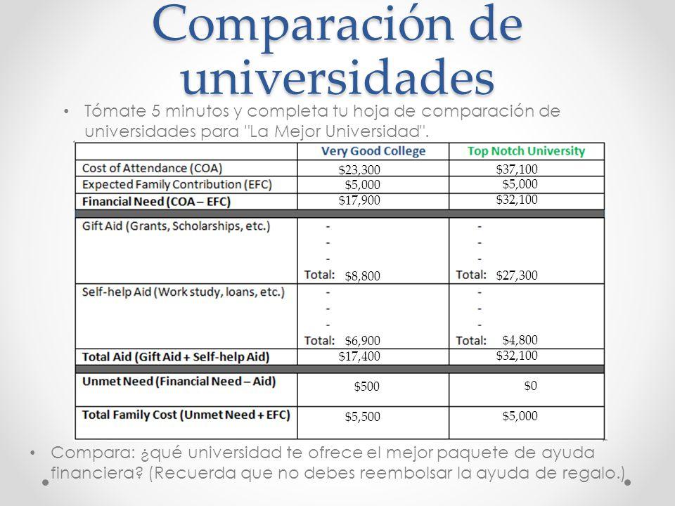 Comparación de universidades Tómate 5 minutos y completa tu hoja de comparación de universidades para