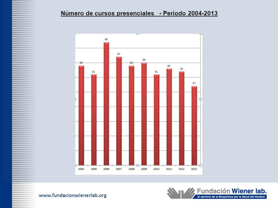 www.fundacionwienerlab.org Número de cursos presenciales - Período 2004-2013