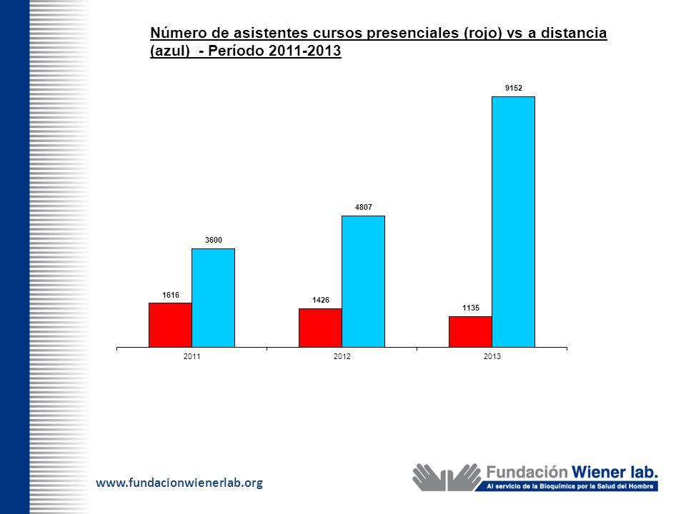 www.fundacionwienerlab.org Número de asistentes cursos presenciales (rojo) vs a distancia (azul) - Período 2011-2013