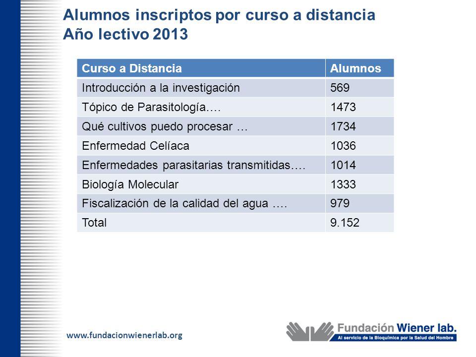 www.fundacionwienerlab.org Alumnos inscriptos por curso a distancia Año lectivo 2013 Curso a DistanciaAlumnos Introducción a la investigación569 Tópic