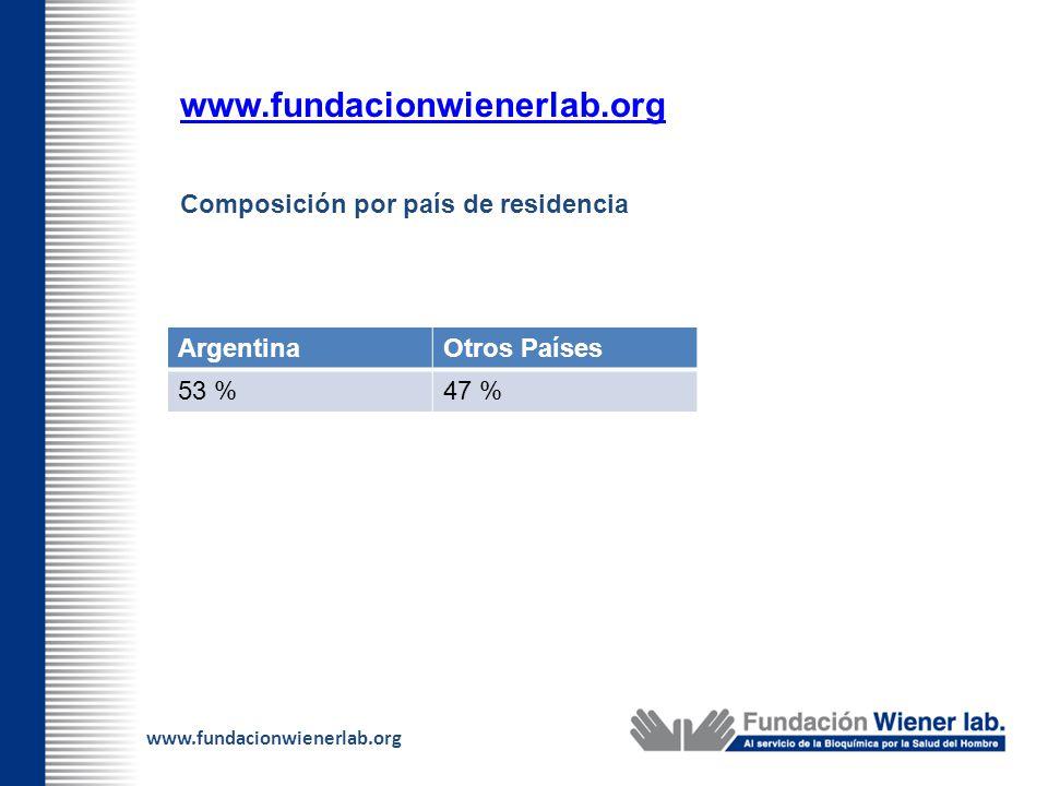 www.fundacionwienerlab.org Composición por país de residencia ArgentinaOtros Países 53 %47 %