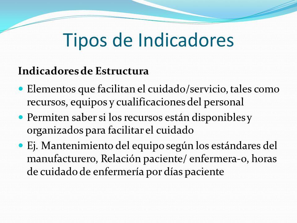 Tipos de Indicadores Indicadores de Resultados Medida que determina el grado en que las acciones impactan el resultado del servicio ofrecido o la intervención con el paciente Mide el resultado del proceso Ej.