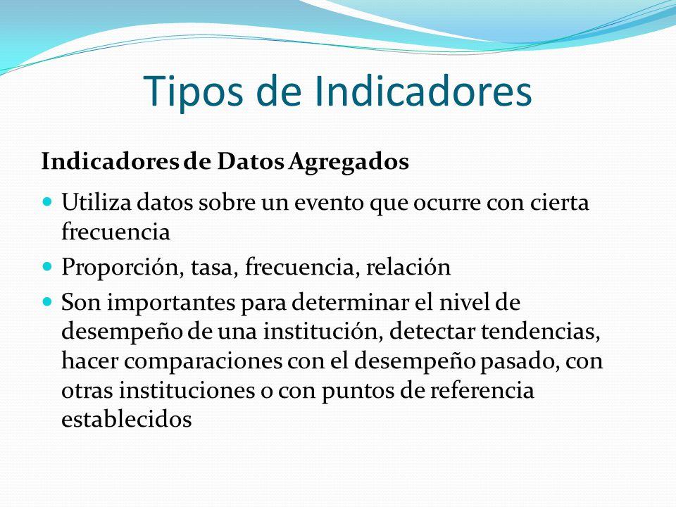 Tipos de Indicadores Indicadores de Datos Agregados Utiliza datos sobre un evento que ocurre con cierta frecuencia Proporción, tasa, frecuencia, relac