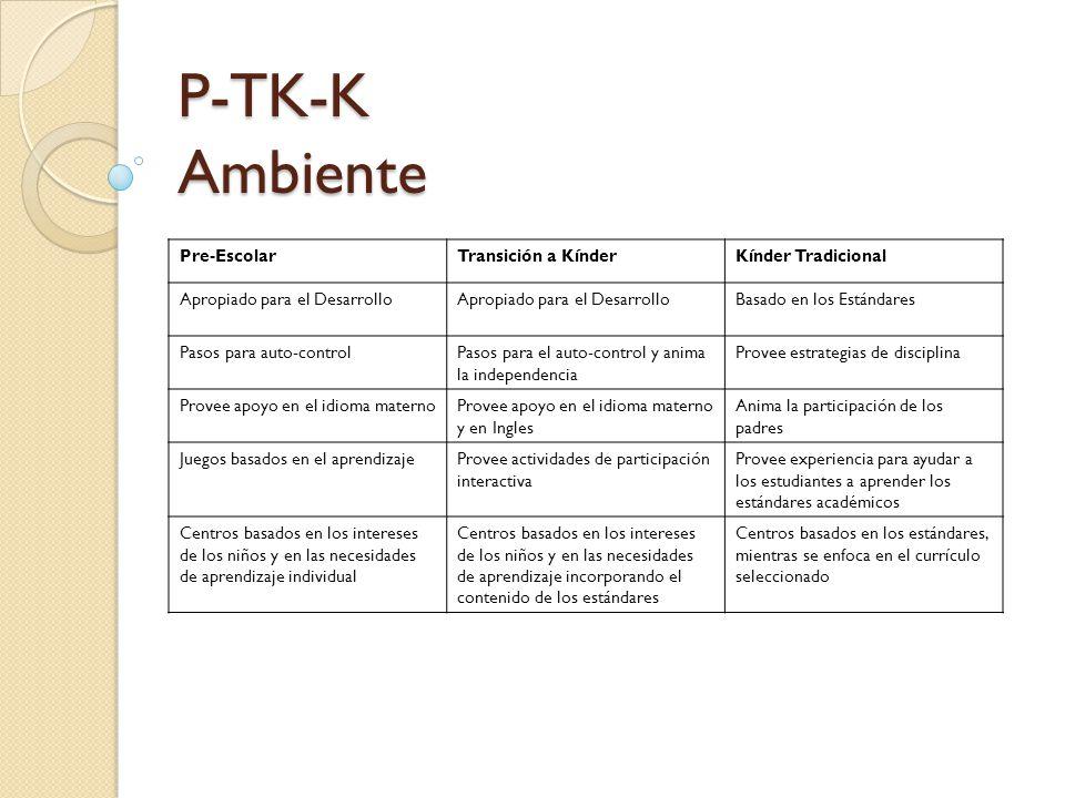 P-TK-K Ambiente Pre-EscolarTransición a KínderKínder Tradicional Apropiado para el Desarrollo Basado en los Estándares Pasos para auto-controlPasos para el auto-control y anima la independencia Provee estrategias de disciplina Provee apoyo en el idioma maternoProvee apoyo en el idioma materno y en Ingles Anima la participación de los padres Juegos basados en el aprendizajeProvee actividades de participación interactiva Provee experiencia para ayudar a los estudiantes a aprender los estándares académicos Centros basados en los intereses de los niños y en las necesidades de aprendizaje individual Centros basados en los intereses de los niños y en las necesidades de aprendizaje incorporando el contenido de los estándares Centros basados en los estándares, mientras se enfoca en el currículo seleccionado